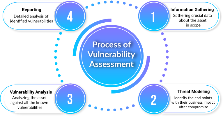 process-of-vulnerability-assessment-img