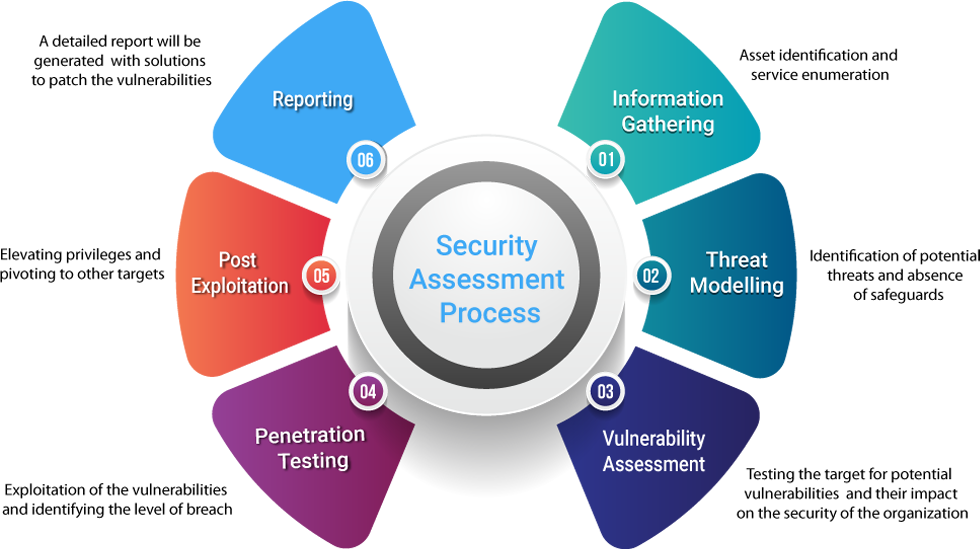 Security Assessment Process